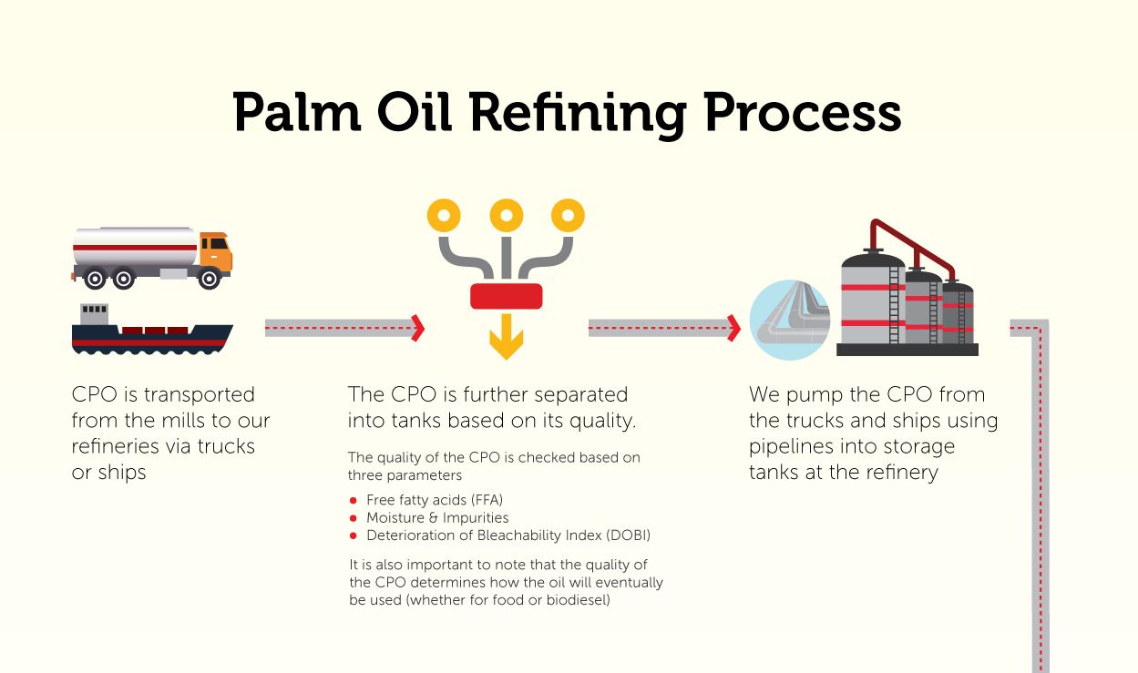 How it works – Palm oil refining